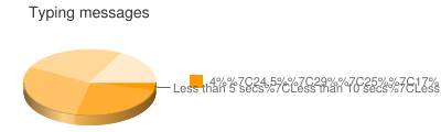 Typing messages